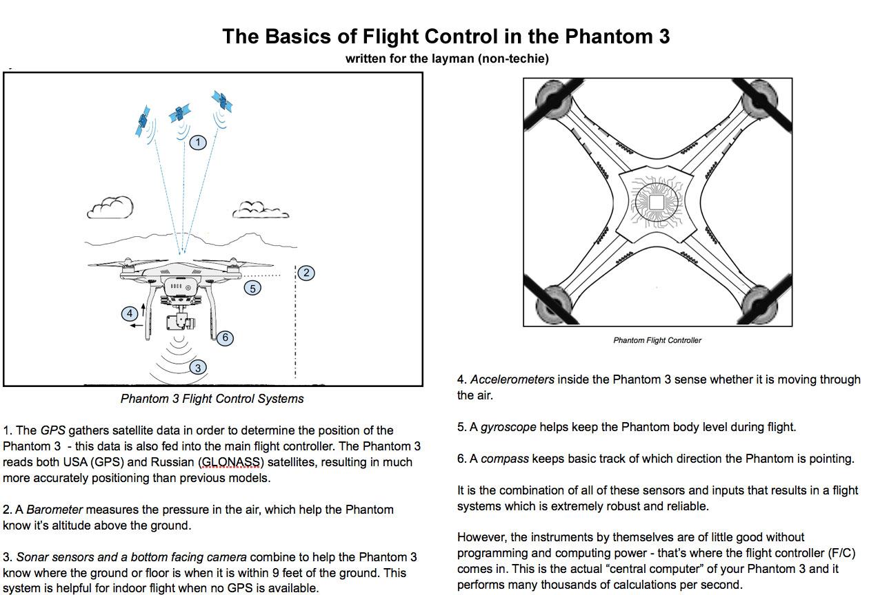diagram of how the sensors on the phantom 3 work
