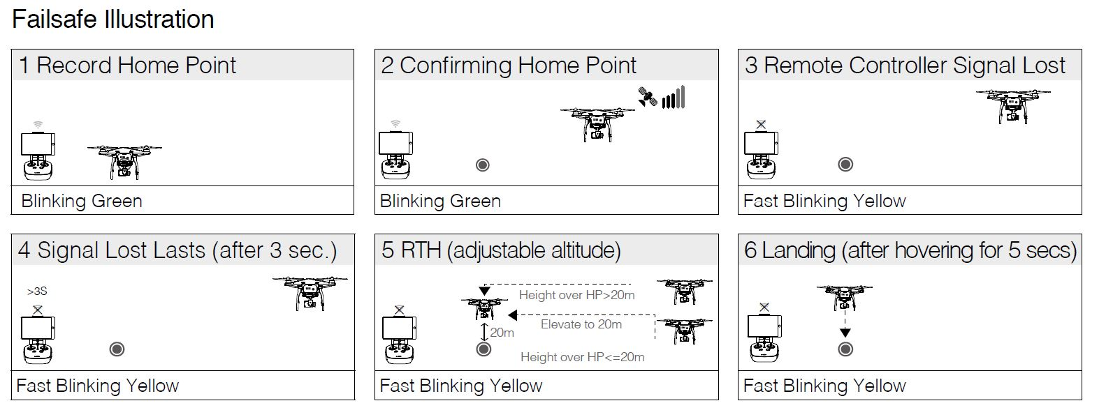 RTH: How It Works and What to Avoid | DJI FORUM