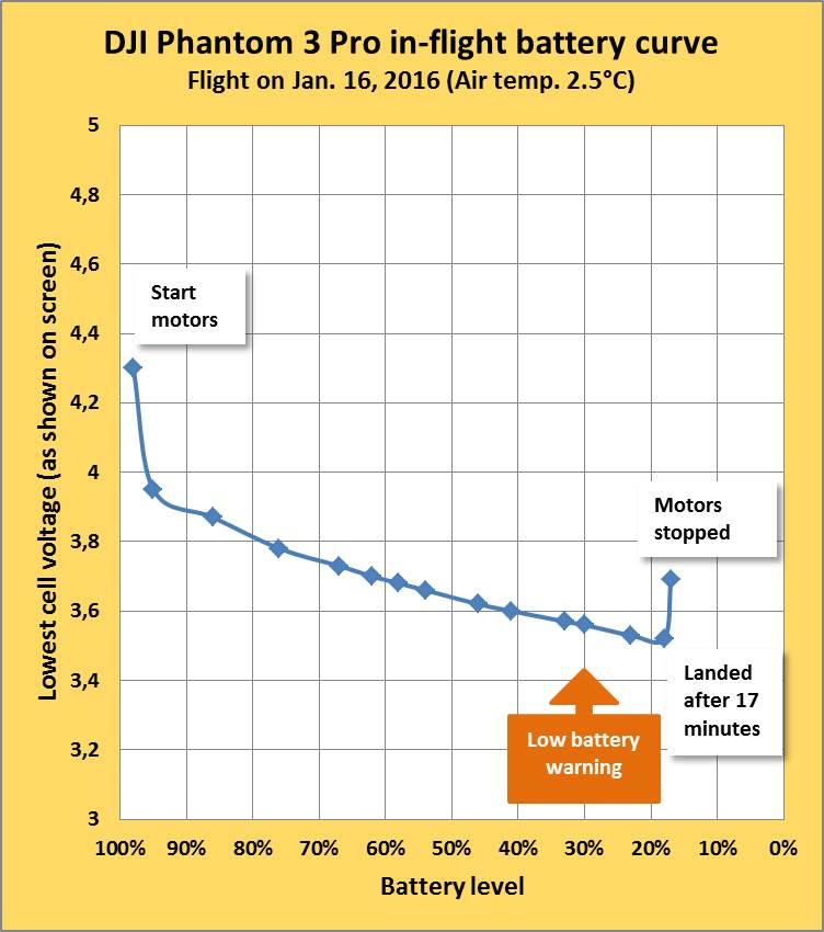 P3P in-flight battery curve