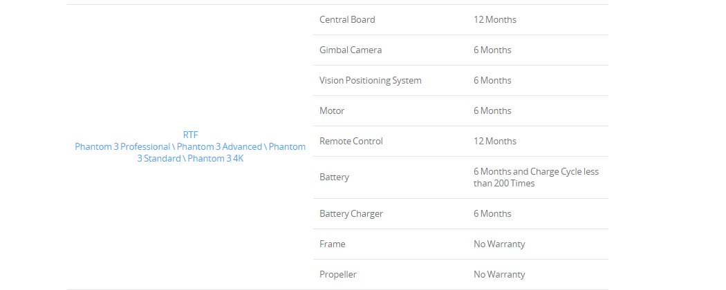 Warranty Period Chart P3.PNG