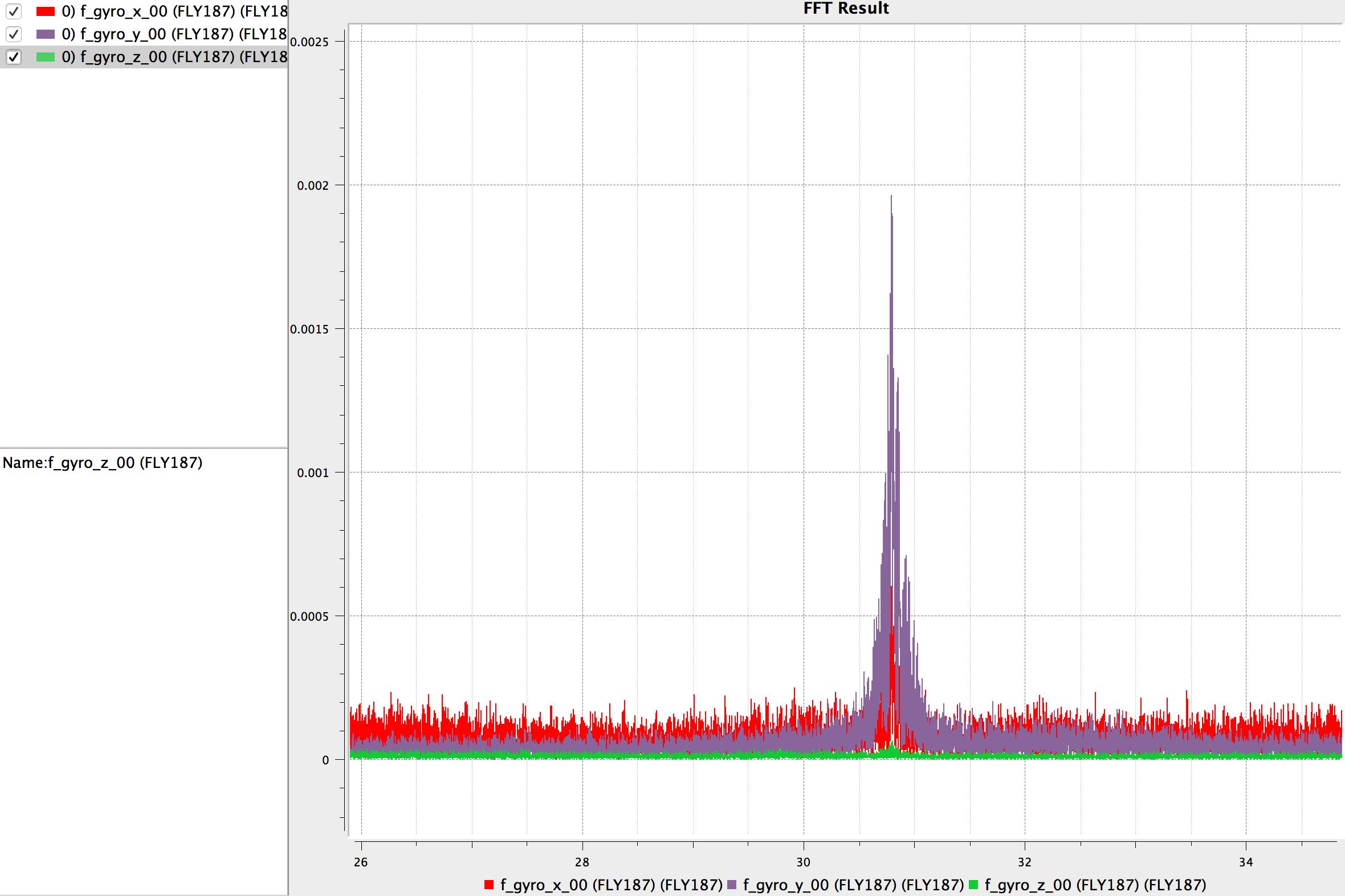 FFT Gyro Data (X,Y,Z)
