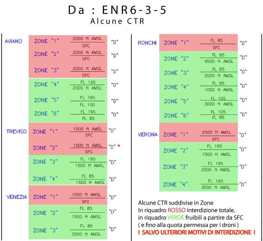 Alcune delle CTR nella ENR6-3-5