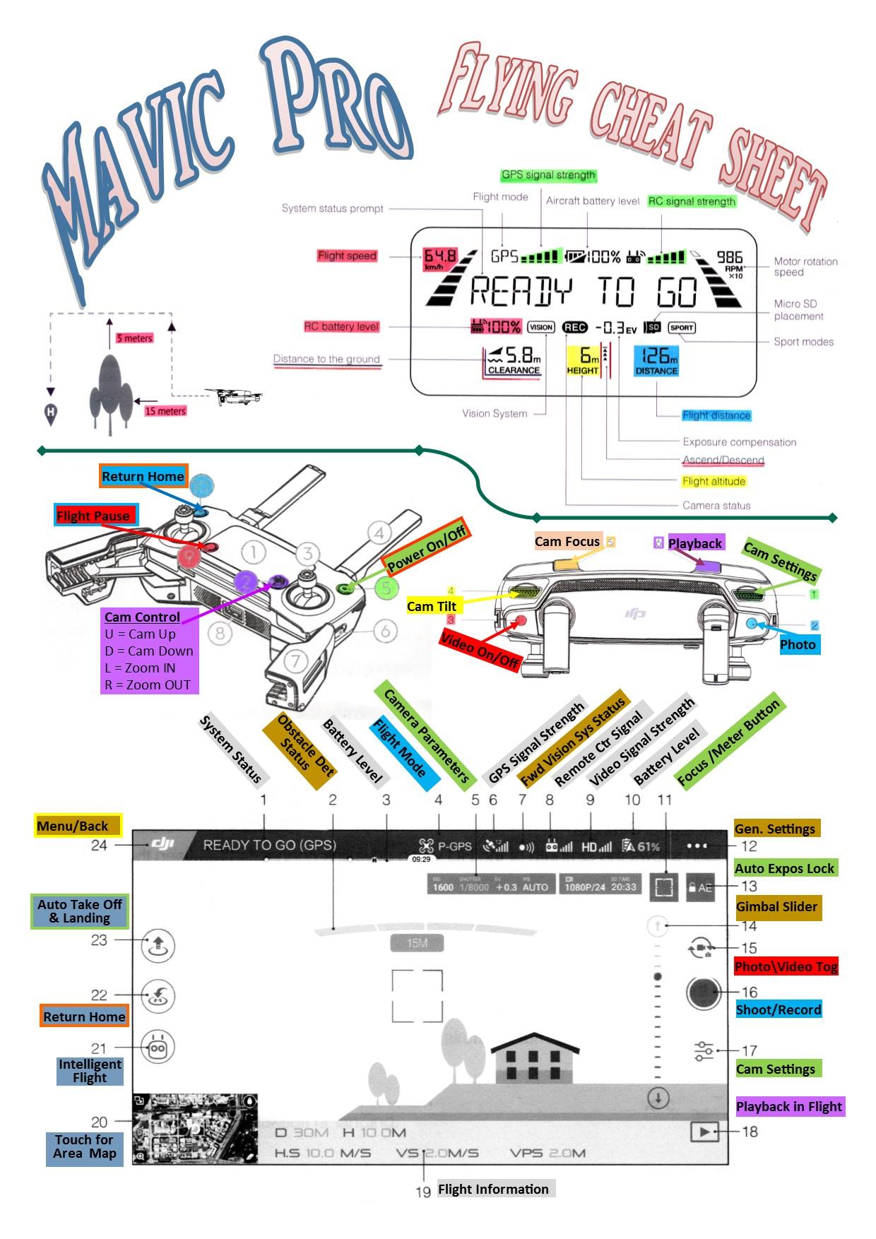 Flying  Info Sheet