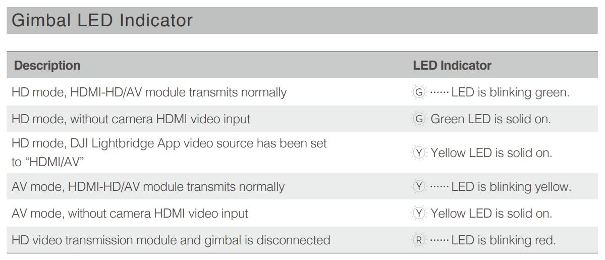 Gimbal LED Status Indicator.png