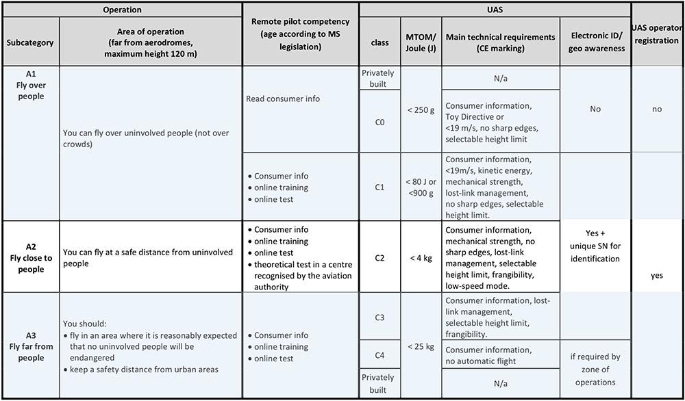 Europese-droneregelgeving-tabel.jpg