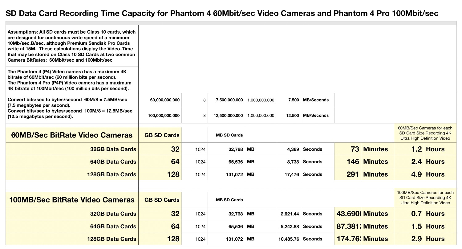 How much 4k video will fit on 32gb? | DJI FORUM