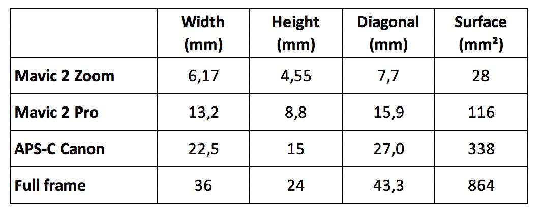 sensor_sizes.png