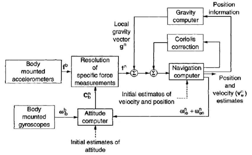 Inertial-navigation-system-algorithm-block-diagram-Taken-from-Titterton-Weston-2004.png