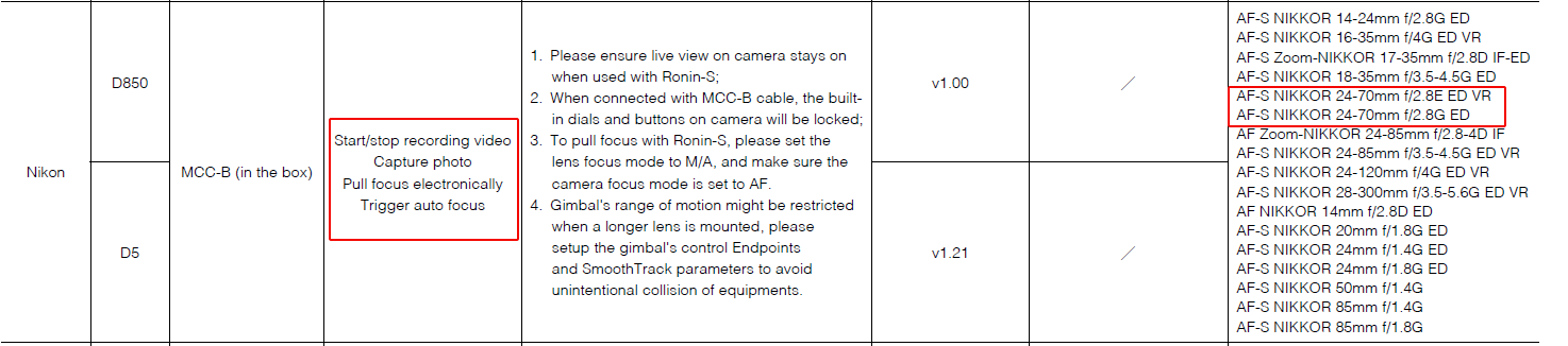 Ronin Nikon D850 + 24-70mm | DJI FORUM
