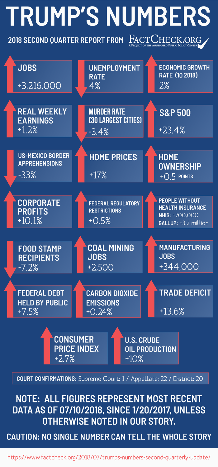 Trumps-Numbers-Q2-2018_5.png