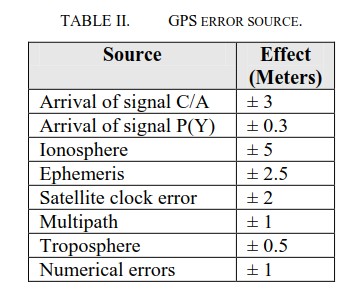 GNSS error sources
