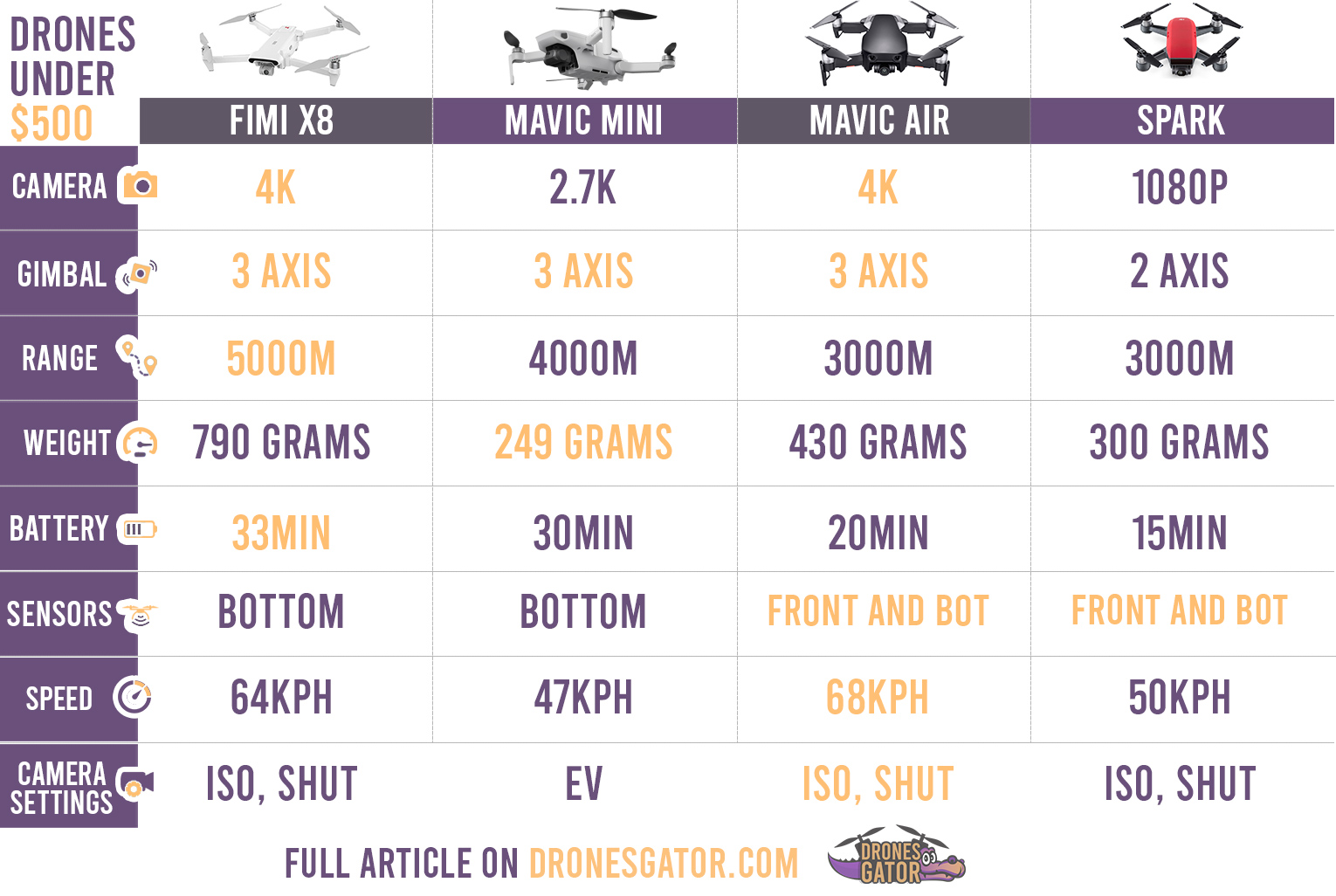 DJI-Mavic-Mini-vs-xiaomi-fimi-x8-vs-mavic-air-vs-dji-spark-comparison-table.jpg