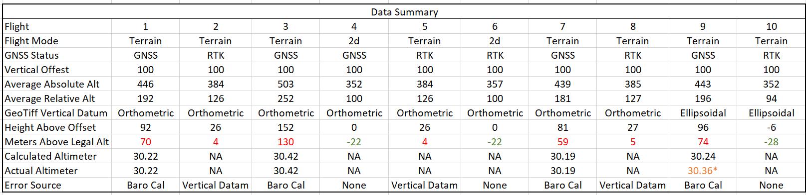 Data Summary Snip.PNG