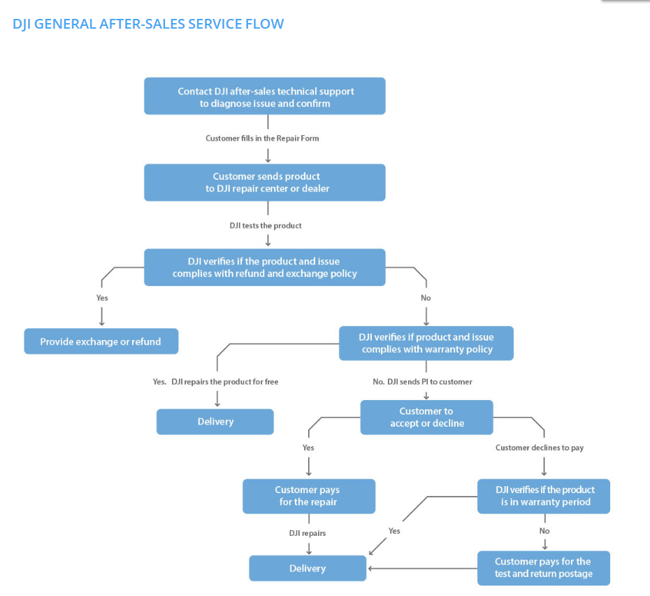 DJI general after-sales service flow.png